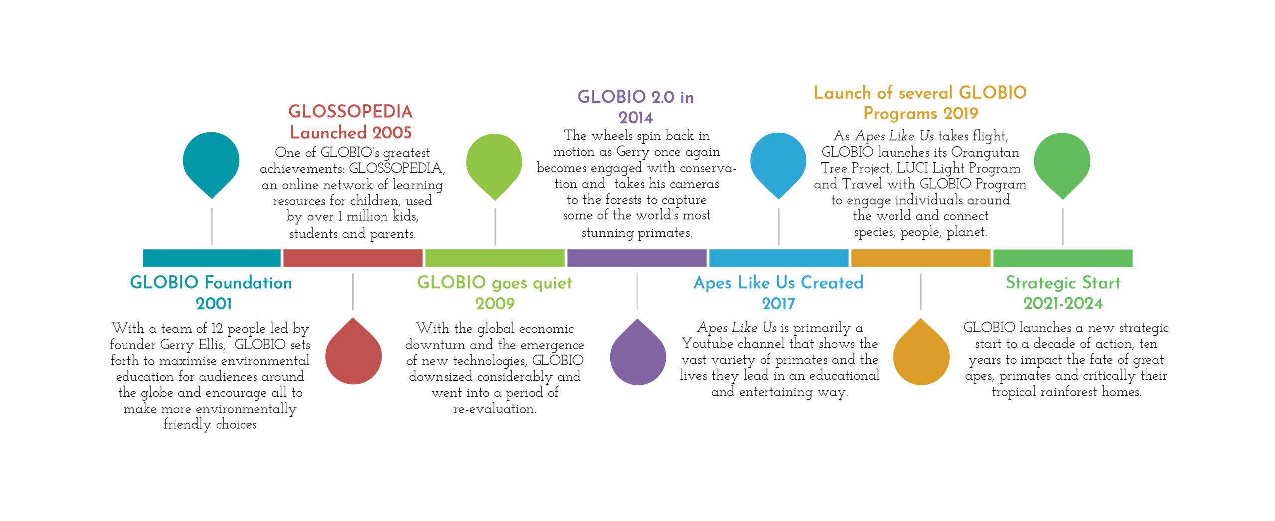 GLOBIO Timeline